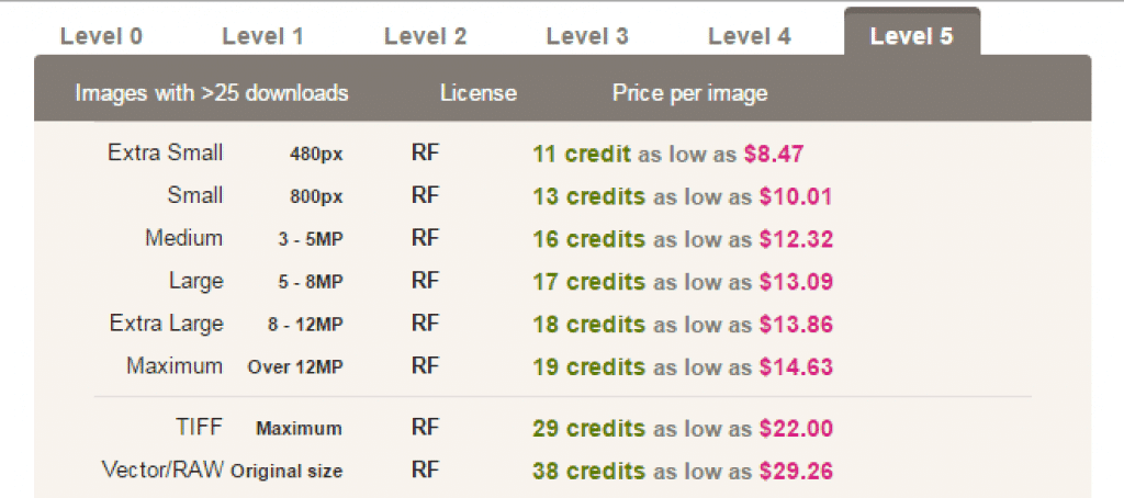 Dreamstime Photography Pricing